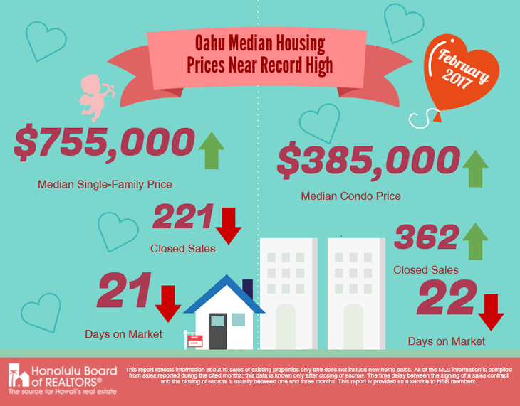 Oahu housing near record high. A 1031 exchange with multiple properties can help reduce risk.